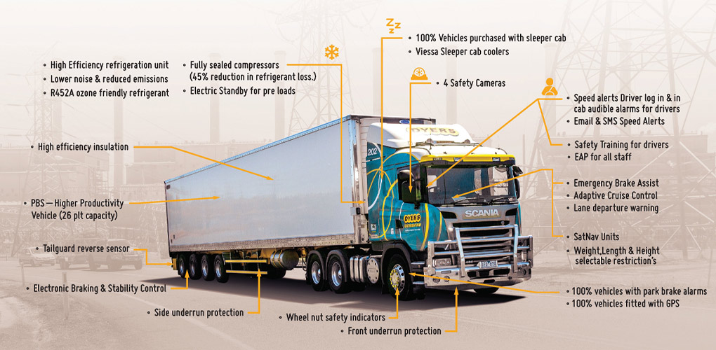 Dyers truck safety infographic